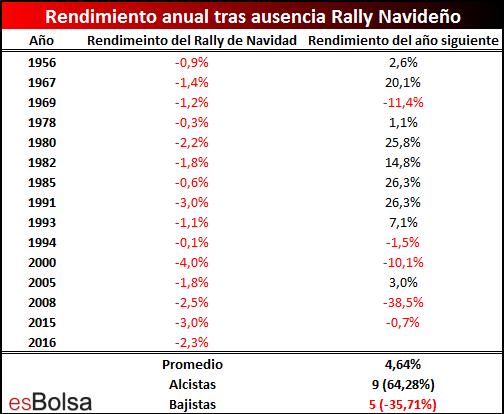 Rendimiento mercado tras ausencia de rally de navidad