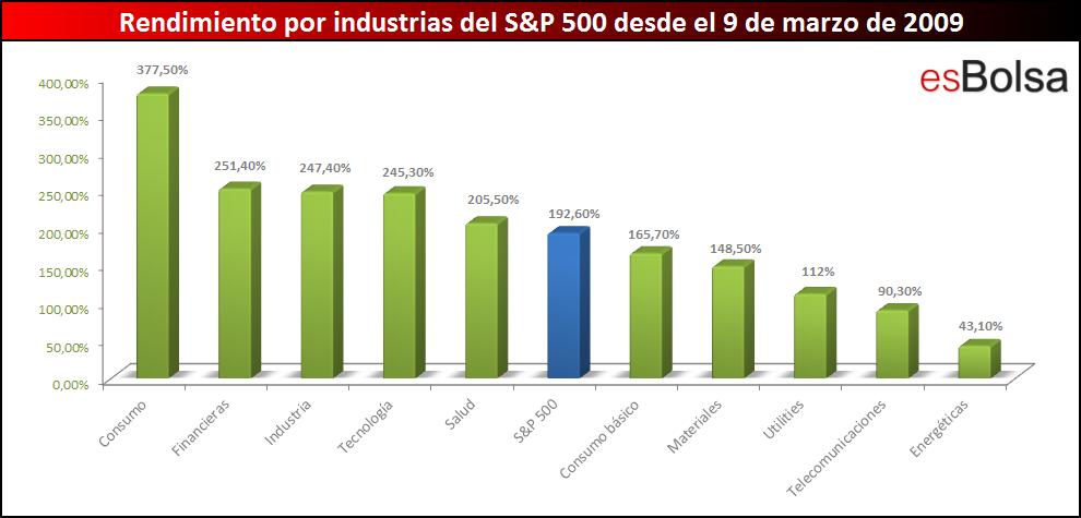 Rendimiento por industrias desde mínimos 2009
