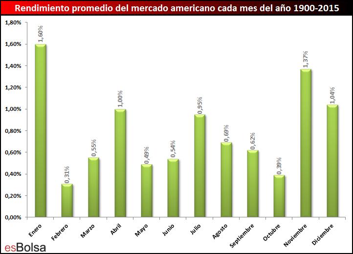 Rendimiento promedio del mercado cada mes desde el año 1900-2015