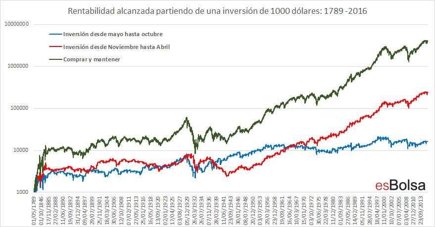 Rentabilidad alcanzada partiendo de una inversión de 1000 dólares 1789 -2016
