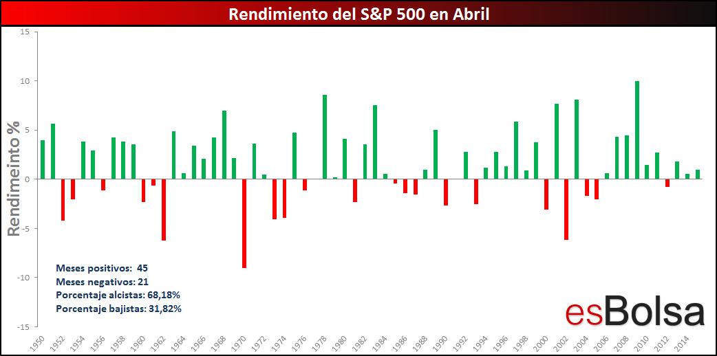 Resumen S&P 500 abril