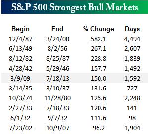 SP 500 Strongest Bull Markets (1)