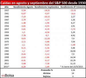 SP 500 con mal agosto y septiembre