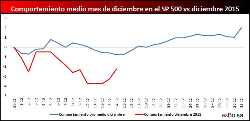 SP 500 diciembre