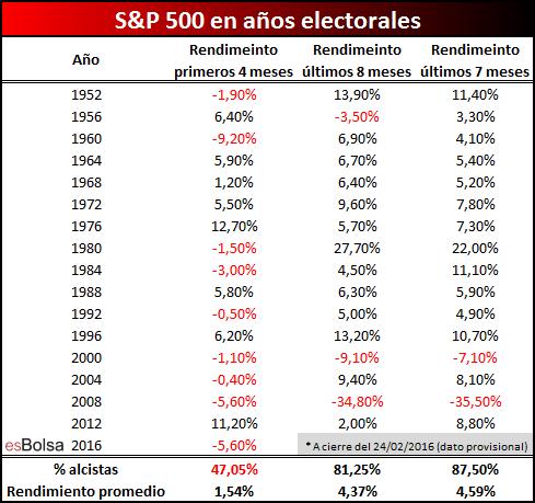 SP 500 en años electorales