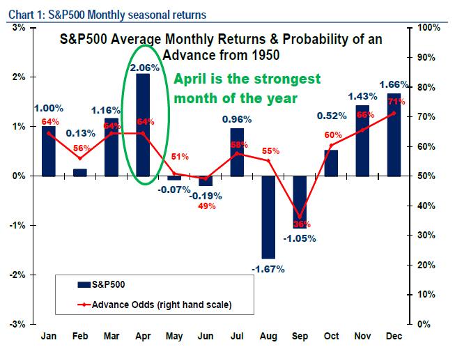 S&P 500 en abril