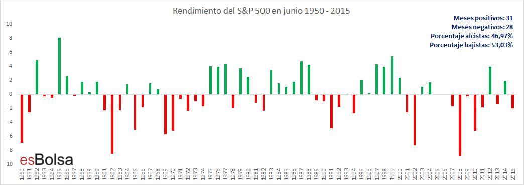 SP 500 en junio 1950-2015