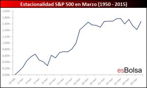 S&P 500 en marzo