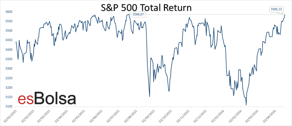 SP 500 total return