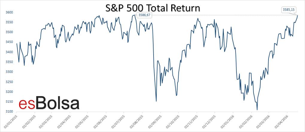 SP 500 total return