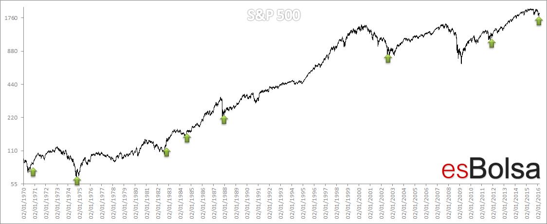 S&P 500 tres días 1,5