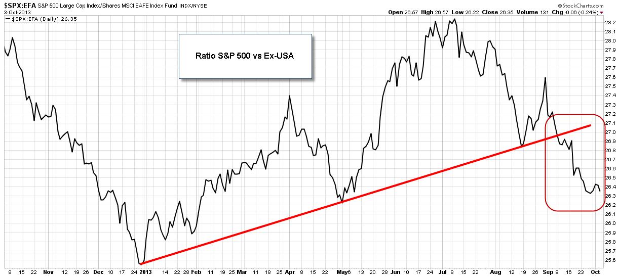 S&P 500 vs EAFE