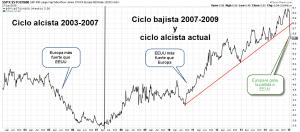 S&P 500 vs EuroStoxx 600