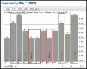 S&P 5000 estacionalidad 2009-2014