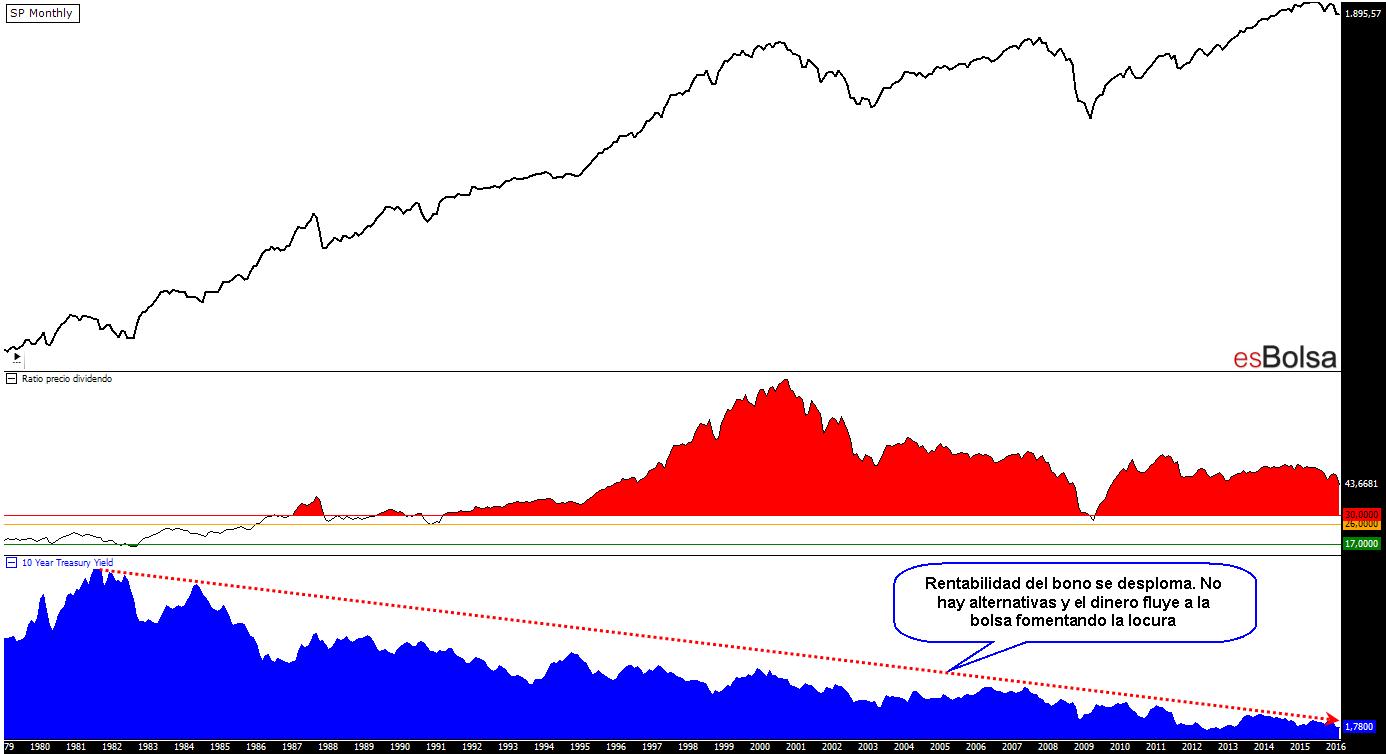 SP Ratio PD y bonos