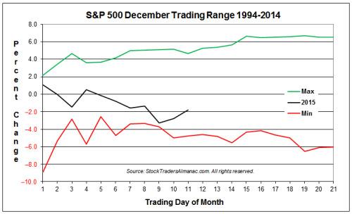 SP en diciembre con mejor y peor