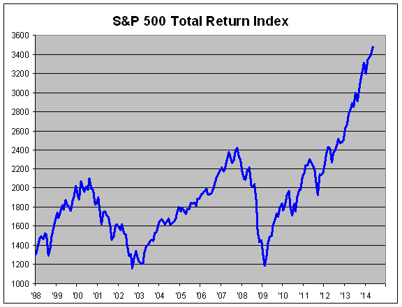 SP total return
