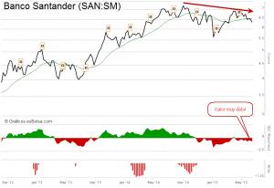 Santander gráfico