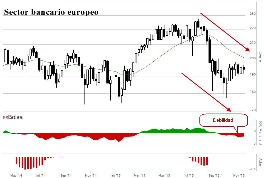 Sector bancario europeo