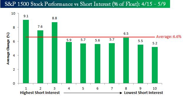 Short Interest vs Performanc