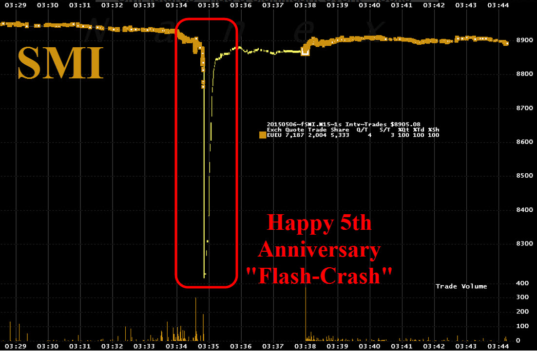 Suiza flash crash