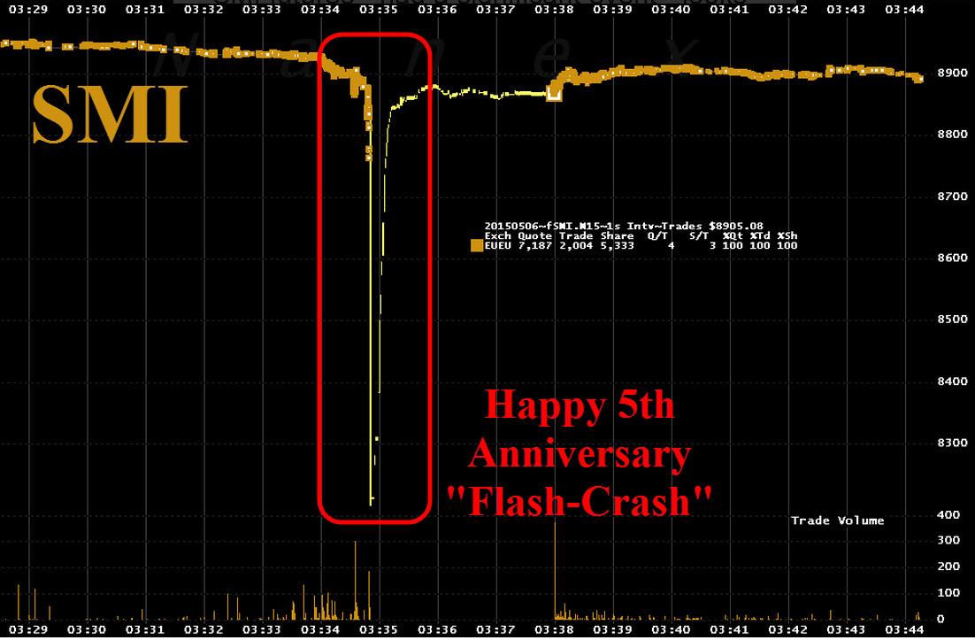 Suiza flash crash