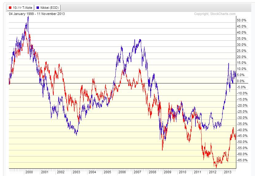 TNote vs Nikkei