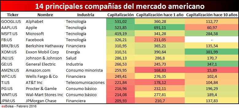 Tabla de mayores compañías americanas