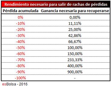Tabla interés asimetrico drawdown