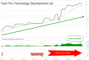Tech Pro Technology Development Ltd