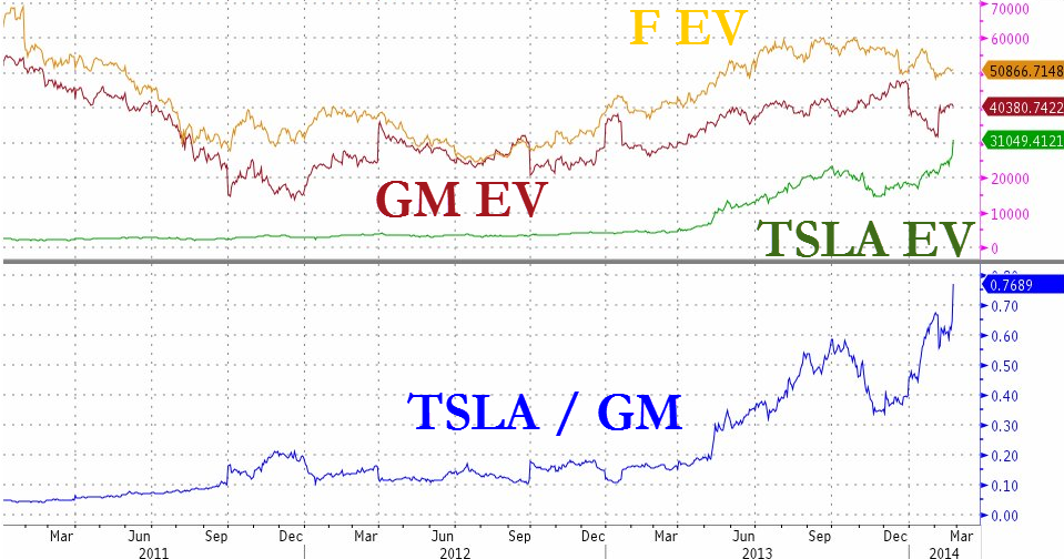 Tesla vs GM vs Ford