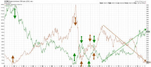 USD vs CRB