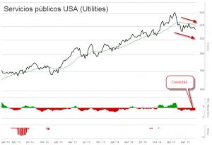 Utilities USA