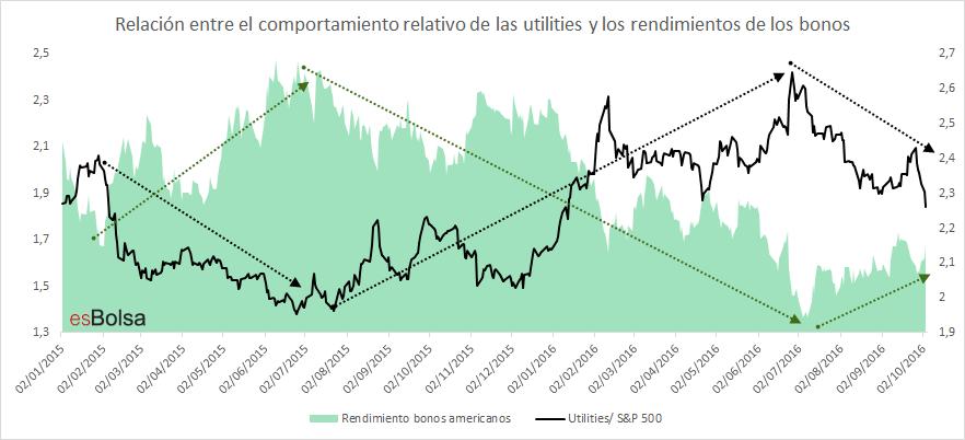 Utilities bonos