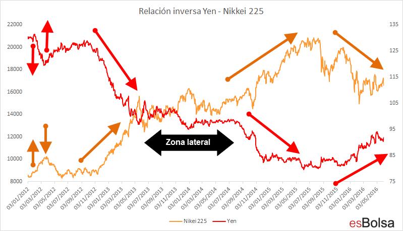 Yen vs Nikkei