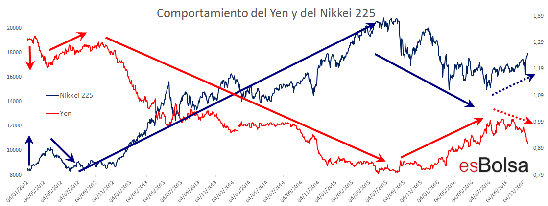 Yen y Nikkei