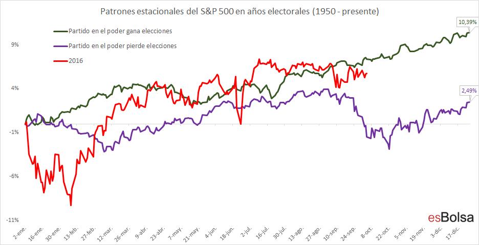 año electoral S&P 500