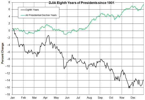 año electoral vs octavo año presidencial