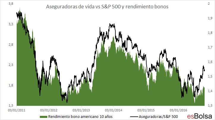 aseguradoras SP 500 y bonos