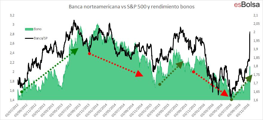 banca vs SP