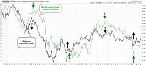banca vs sp 500 vs bonos