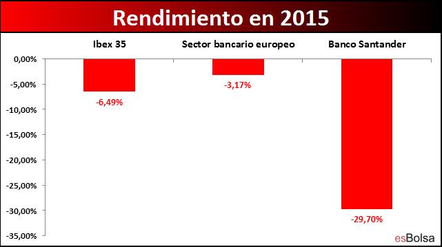 banco santander banca y Ibex