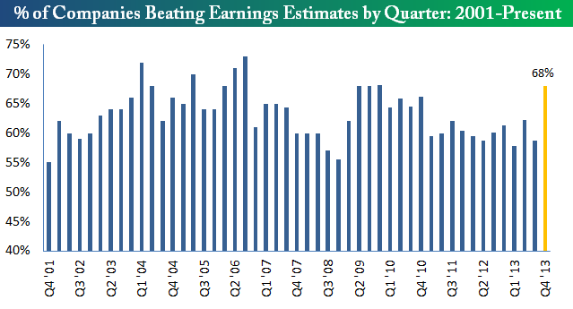 beat rates 2014