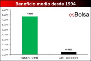 beneficio medio semestres Ibex