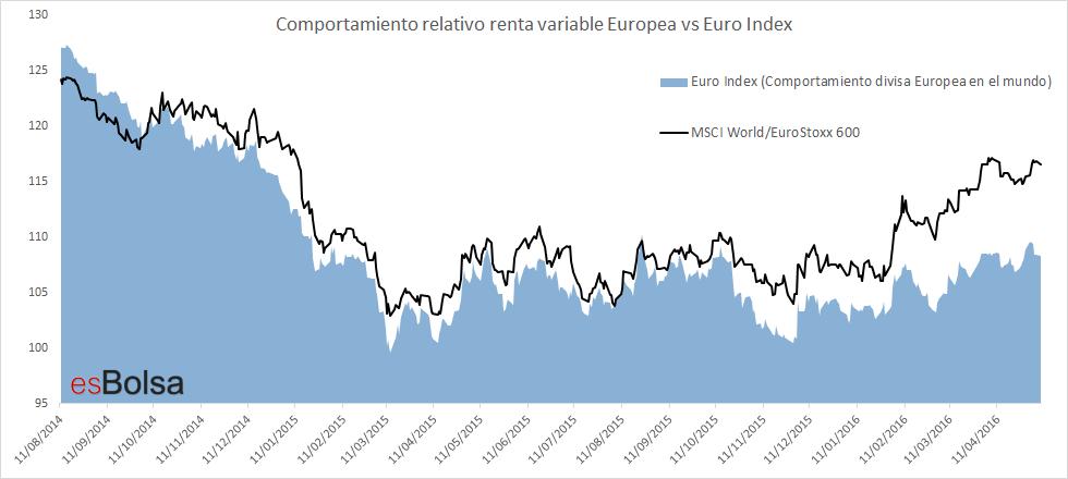 bolsa europea conr especto al mundo y el euro