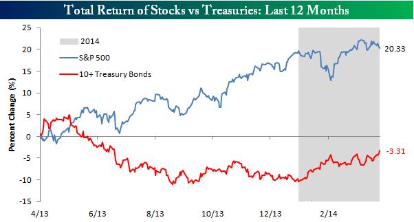 bolsas frente a bonos