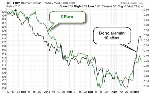 bono vs euro