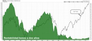 bonos 2 años vs S&P 500