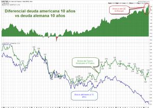 bonos alemanes vs americanos