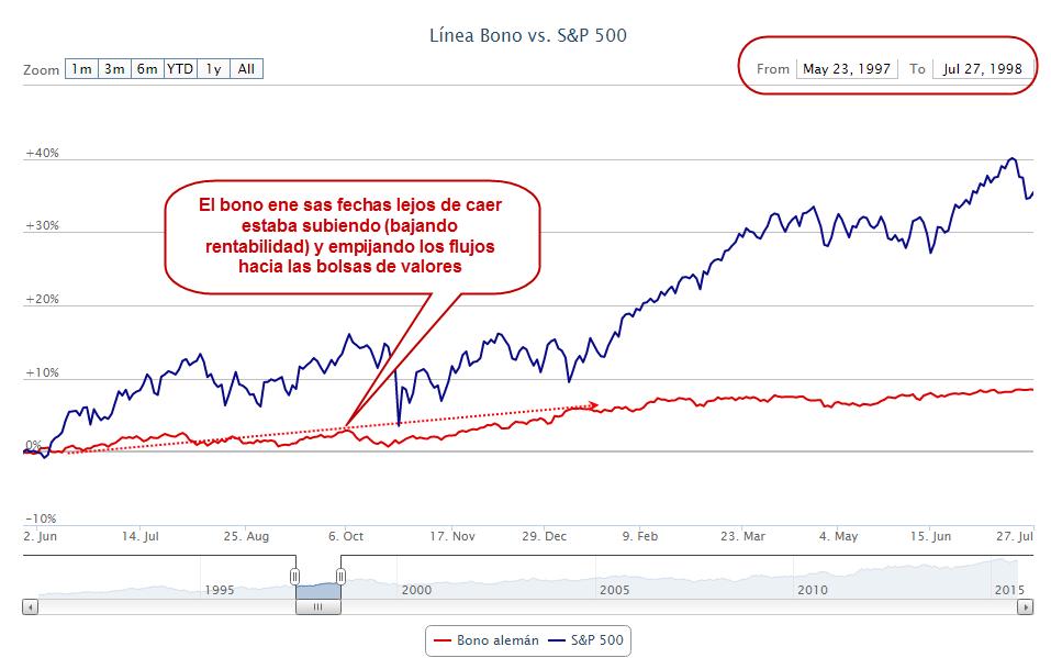 bonos en los finales de los 90